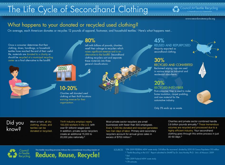 clothing-life-cycle