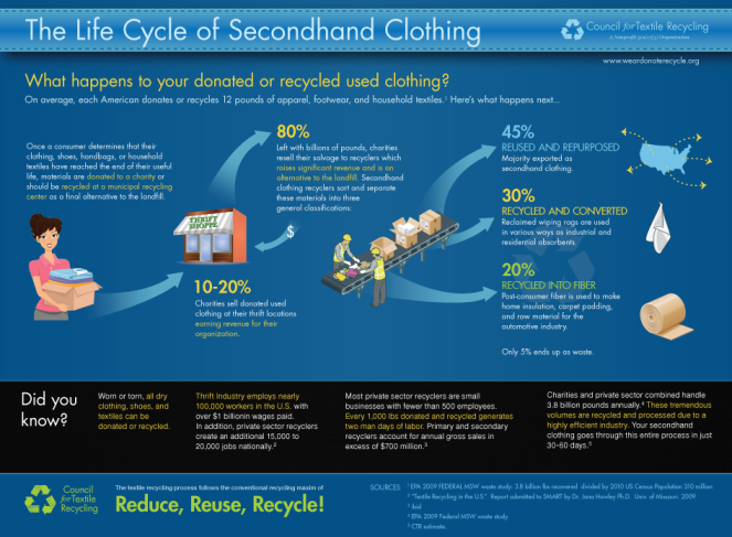 clothing-life-cycle